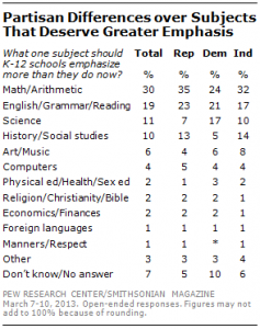 pew poll k-12 subjects